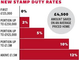 Stamp duty changes will benefit many.